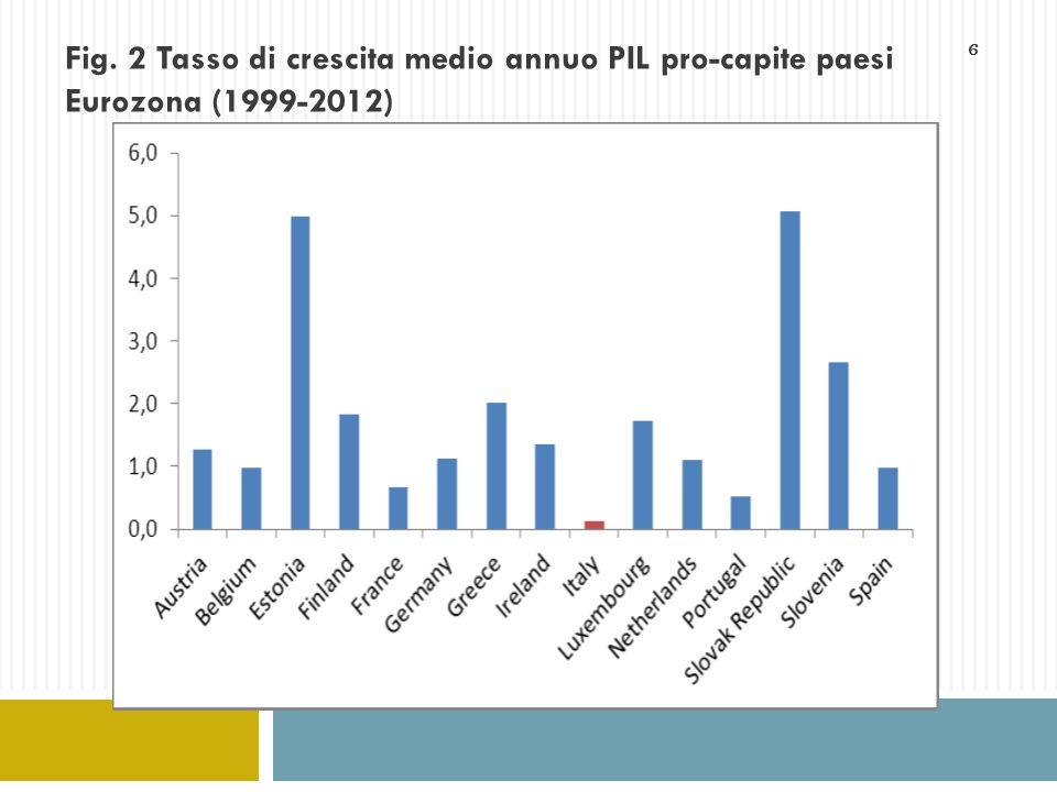 Fig. 2 Tasso di crescita medio annuo PIL pro-capite paesi Eurozona (1999-2012)