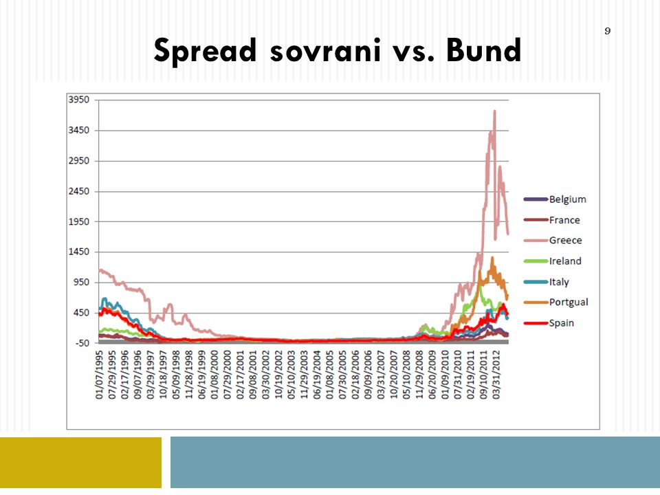 Spread sovrani vs. Bund