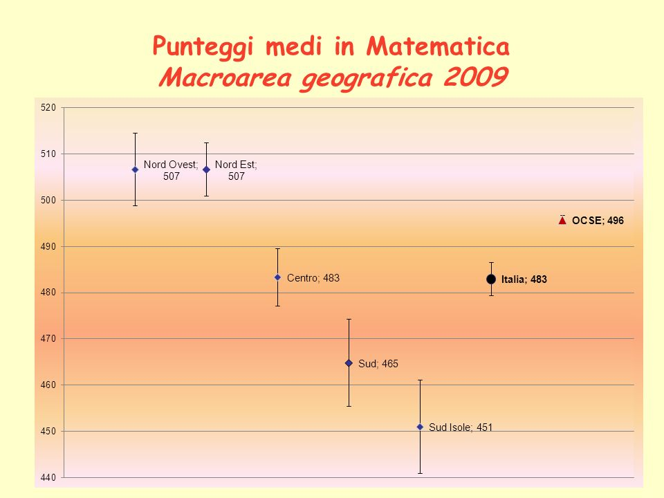 Punteggi medi in Matematica Macroarea geografica 2009