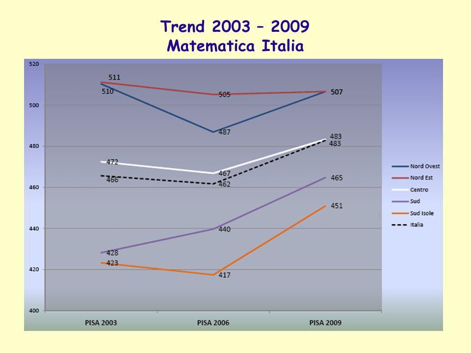 Trend 2003 – 2009 Matematica Italia