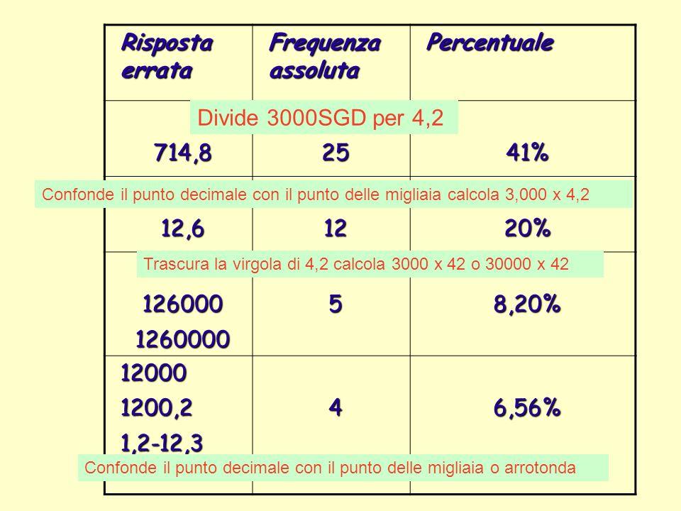 Risposta errata Frequenza assoluta Percentuale 714,8 25 41% 12,6 12