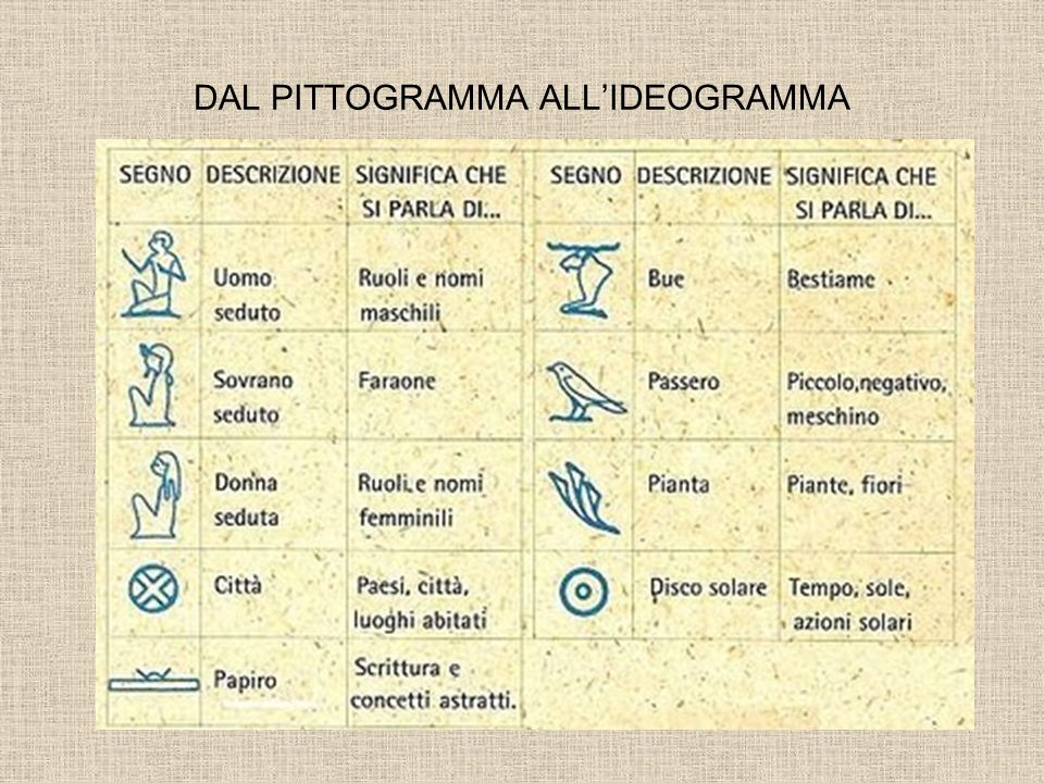 DAL PITTOGRAMMA ALL'IDEOGRAMMA