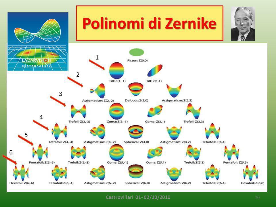 Polinomi di Zernike 1 2 3 4 5 6 Castrovillari 01- 02/10/2010