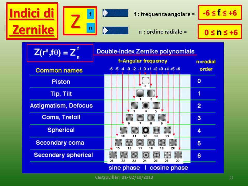Z Indici di Zernike -6 ≤ f ≤ +6 0 ≤ n ≤ +6 f f : frequenza angolare =