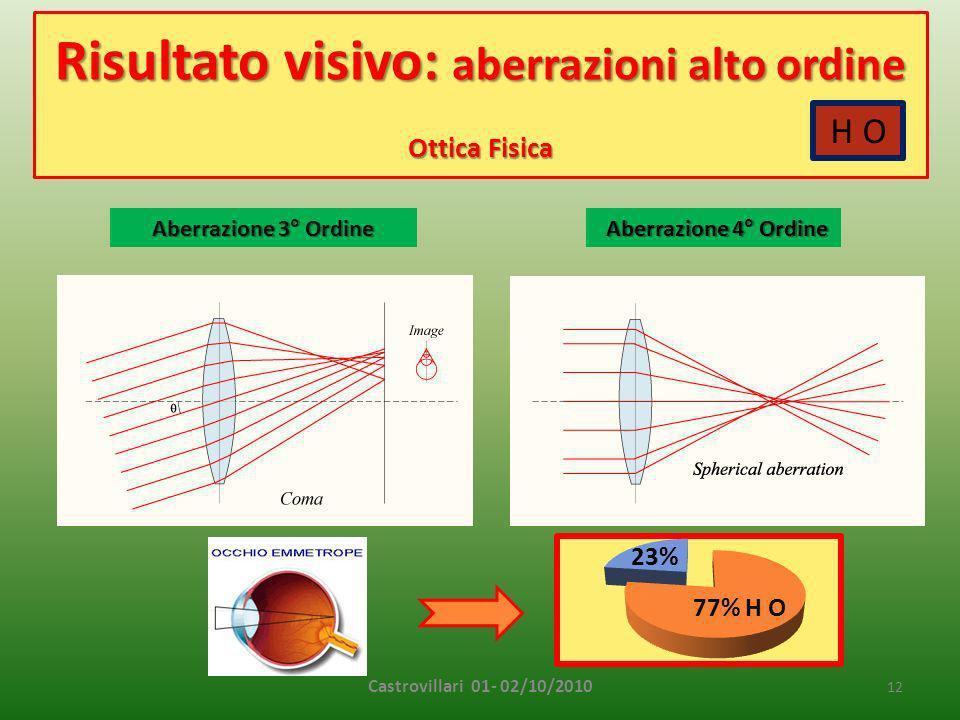 Risultato visivo: aberrazioni alto ordine Ottica Fisica