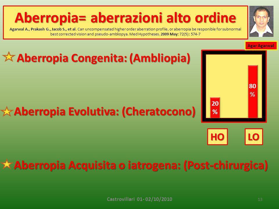Aberropia= aberrazioni alto ordine Agarwal A. , Prakash G. , Jacob S