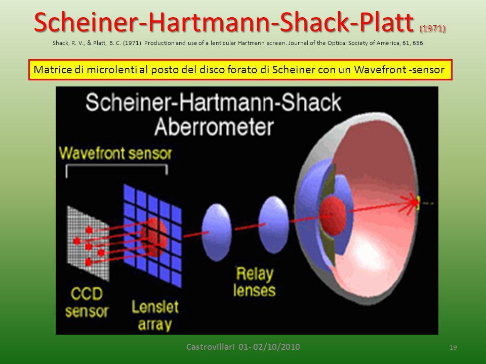 Scheiner-Hartmann-Shack-Platt (1971)