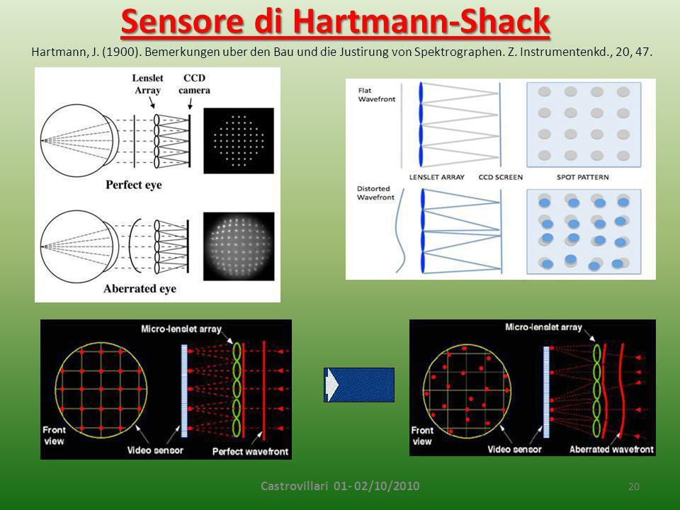 Sensore di Hartmann-Shack