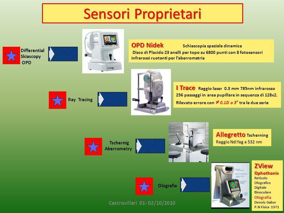 Sensori Proprietari OPD Nidek Schiascopia spaziale dinamica