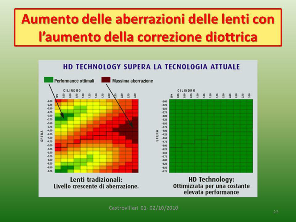 Aumento delle aberrazioni delle lenti con l'aumento della correzione diottrica