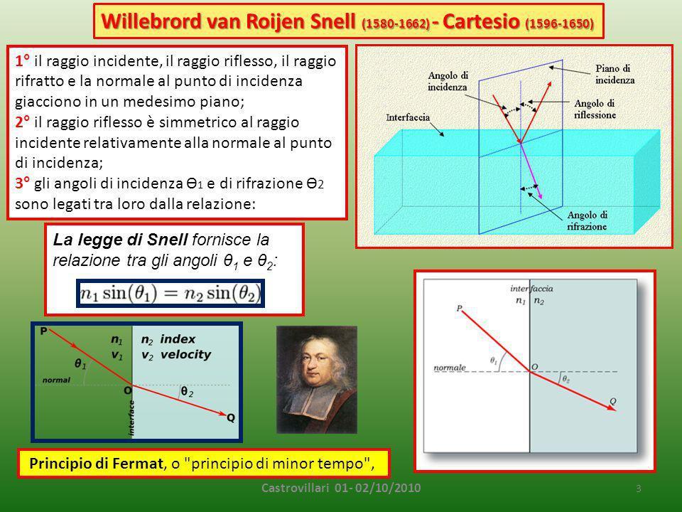 Willebrord van Roijen Snell (1580-1662) - Cartesio (1596-1650)
