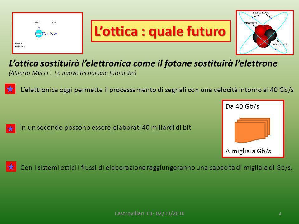 L'ottica : quale futuro