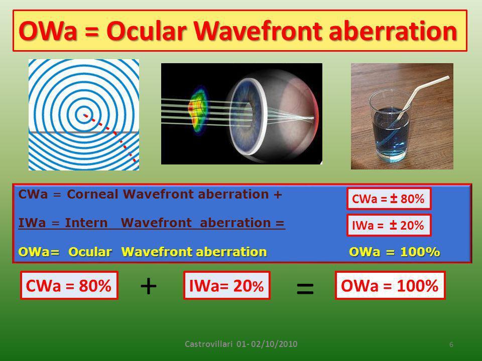 = + OWa = Ocular Wavefront aberration CWa = 80% IWa= 20% OWa = 100%