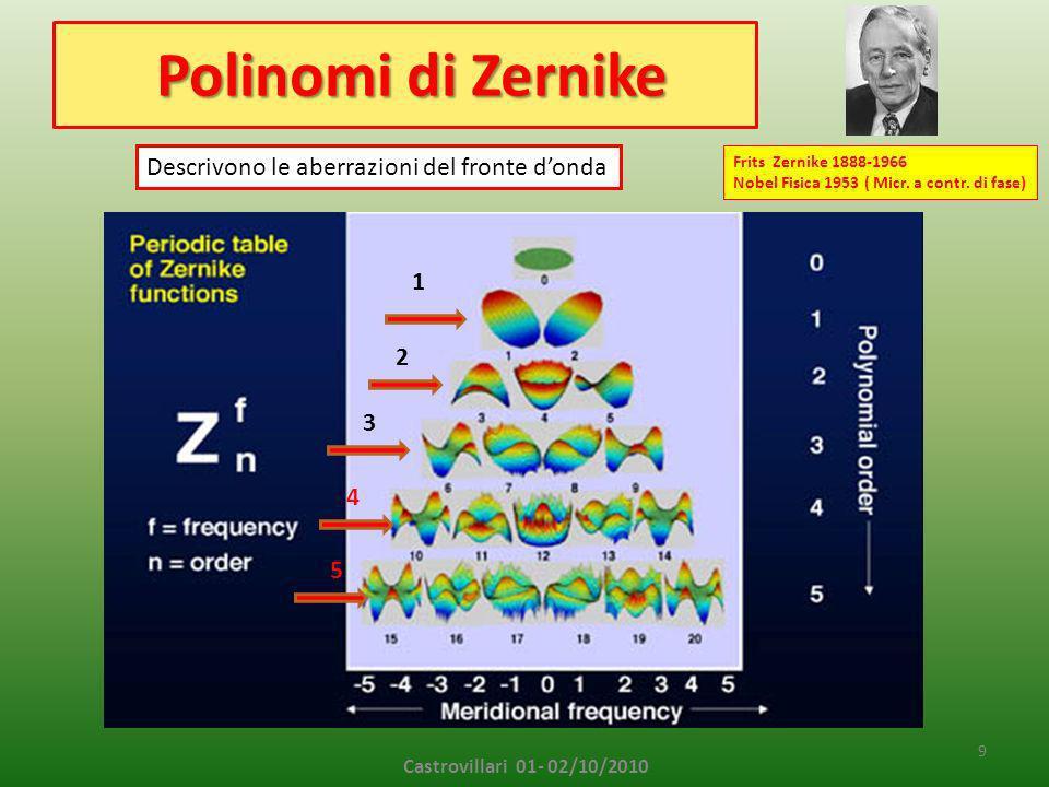 Polinomi di Zernike Descrivono le aberrazioni del fronte d'onda 1 2 3