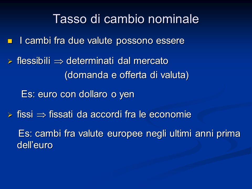 Tasso di cambio nominale