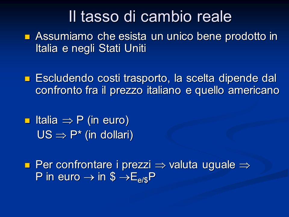 Il tasso di cambio reale