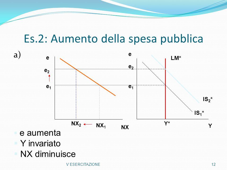 Es.2: Aumento della spesa pubblica