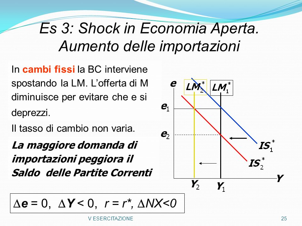 Es 3: Shock in Economia Aperta. Aumento delle importazioni