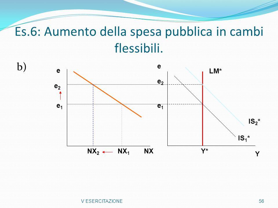 Es.6: Aumento della spesa pubblica in cambi flessibili.