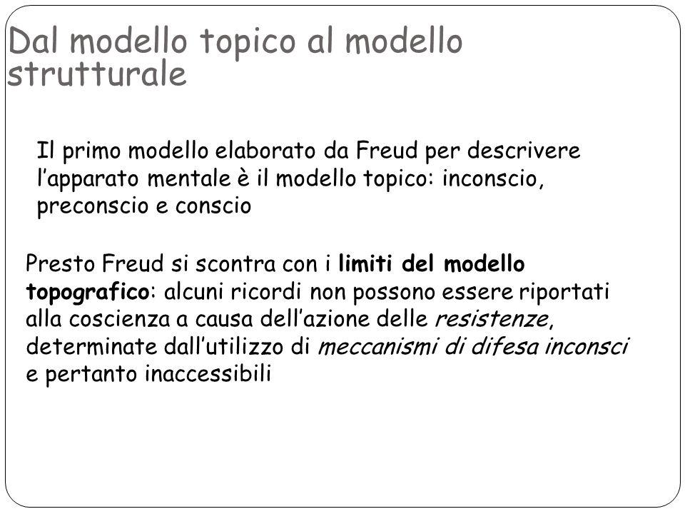 Dal modello topico al modello strutturale