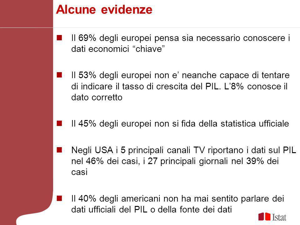 Alcune evidenze Il 69% degli europei pensa sia necessario conoscere i dati economici chiave