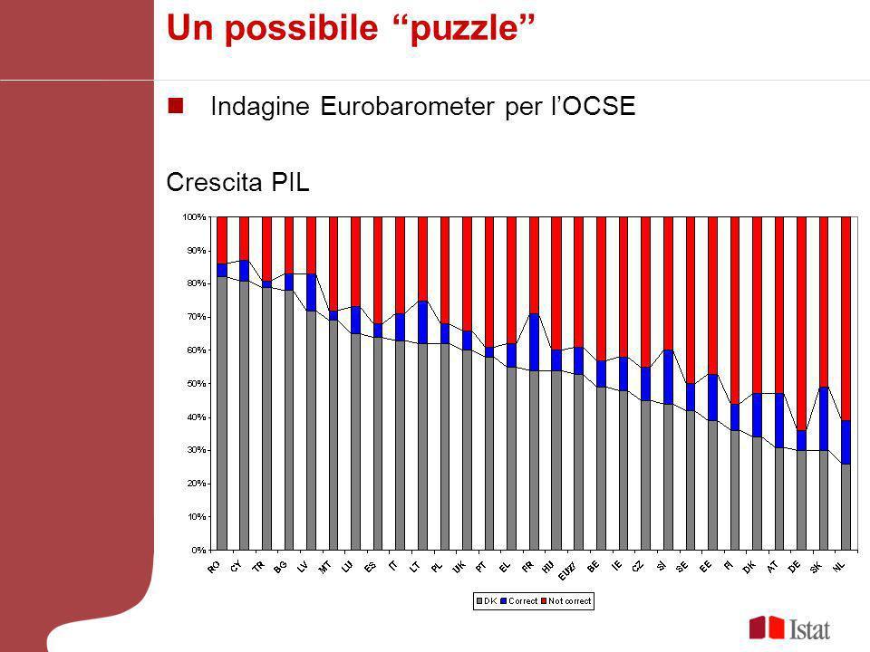 Un possibile puzzle Indagine Eurobarometer per l'OCSE Crescita PIL