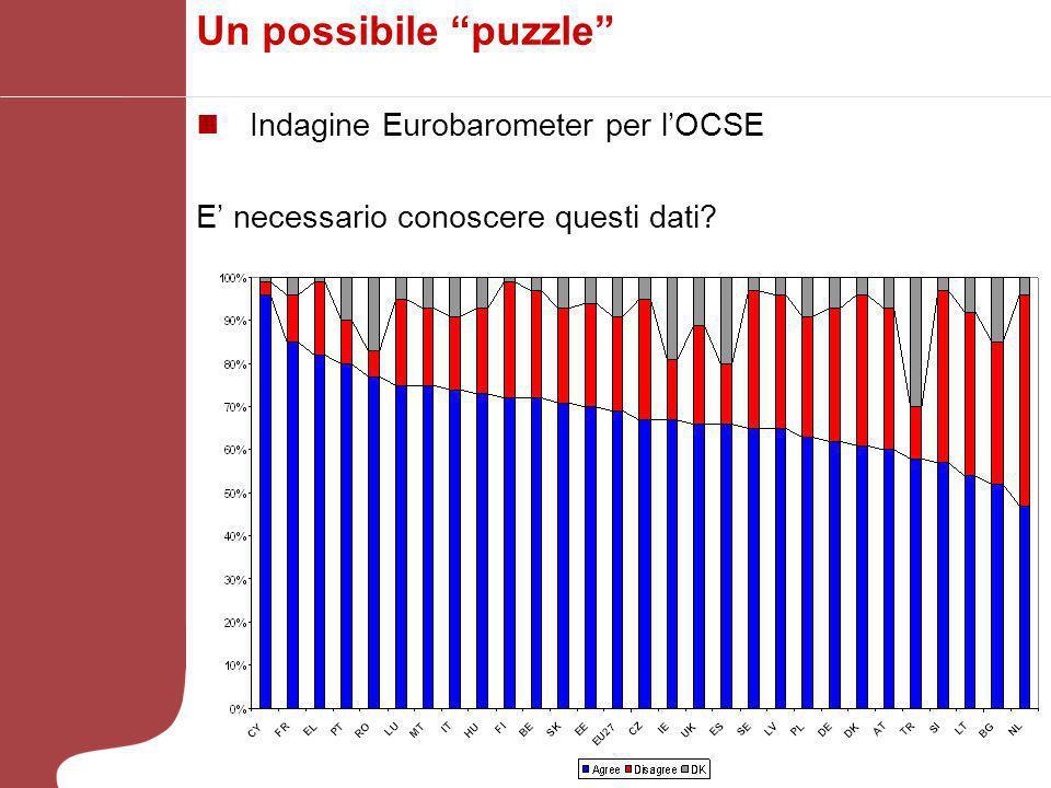Un possibile puzzle Indagine Eurobarometer per l'OCSE