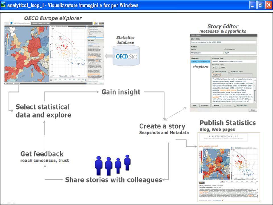 Formazione e iniziative per la numeracy Standardizzazione e metadati