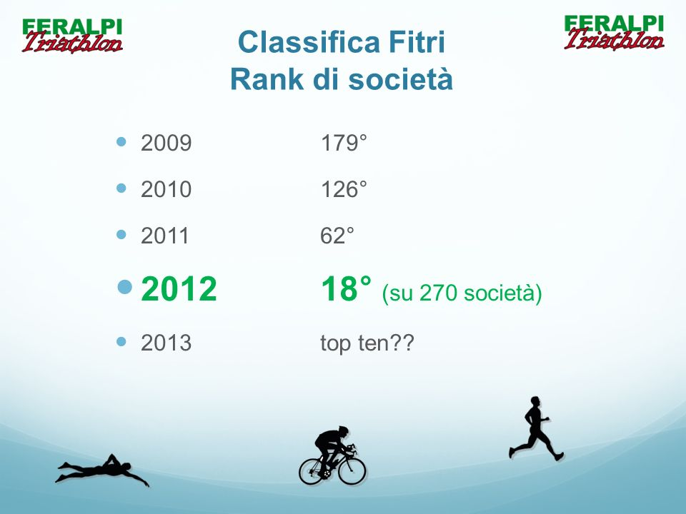 Classifica Fitri Rank di società