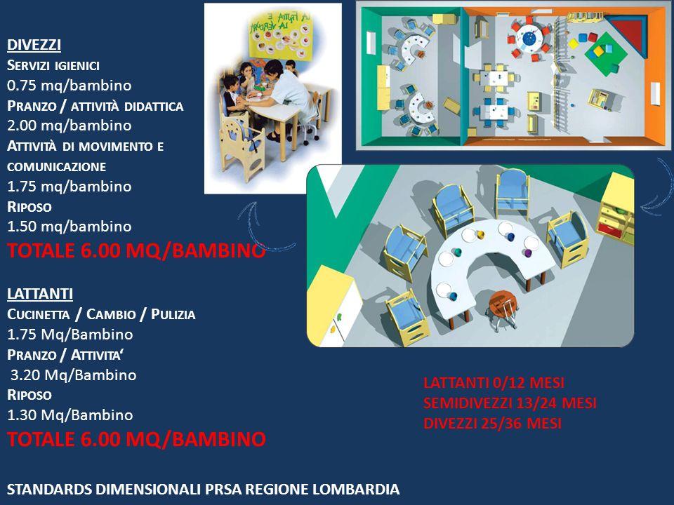 TOTALE 6.00 MQ/BAMBINO DIVEZZI Servizi igienici 0.75 mq/bambino