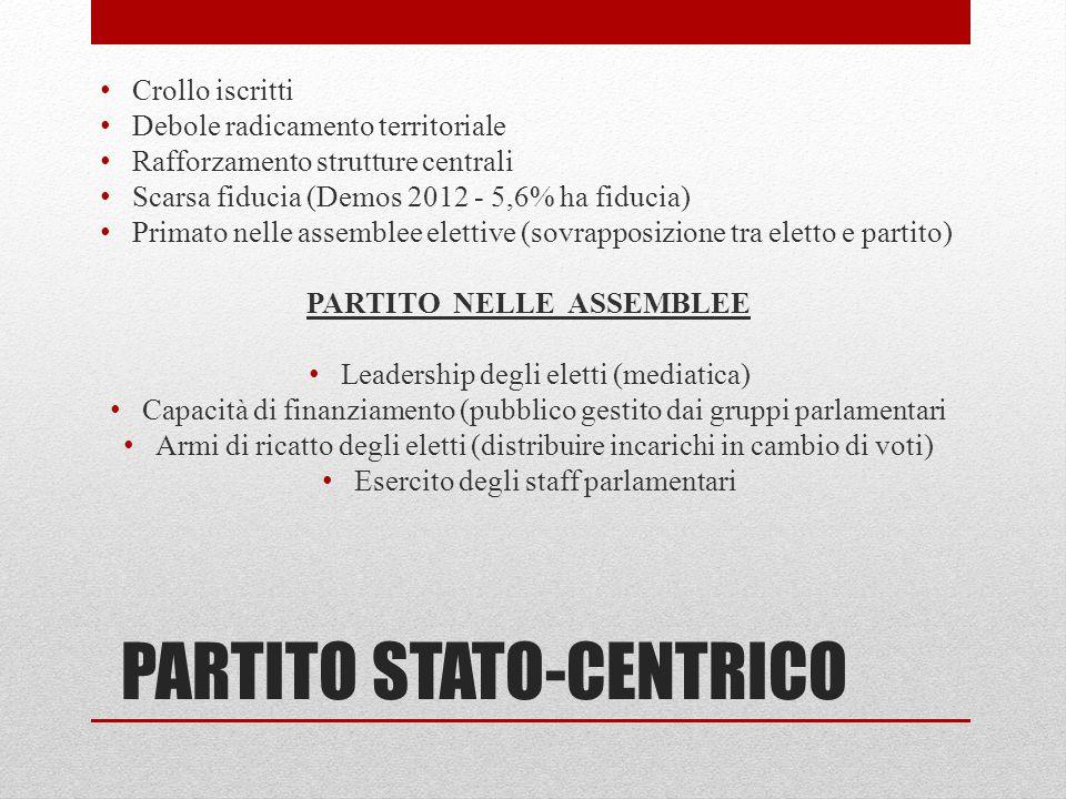PARTITO STATO-CENTRICO