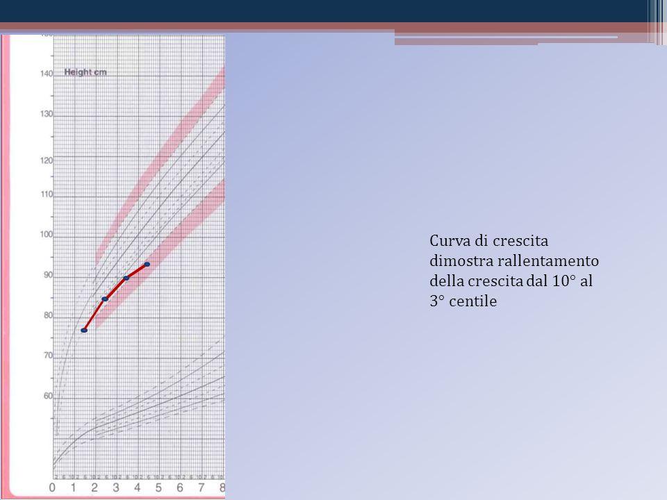 Curva di crescita dimostra rallentamento della crescita dal 10° al 3° centile