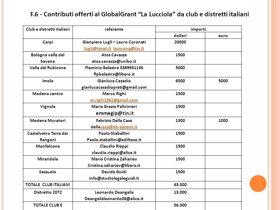 F.6 - Contributi offerti al GlobalGrant La Lucciola da club e distretti italiani