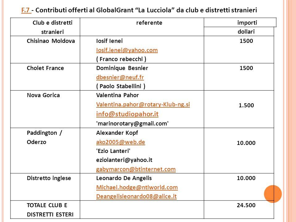 Club e distretti stranieri