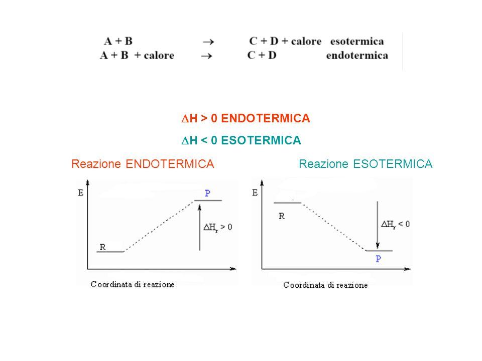DH > 0 ENDOTERMICA DH < 0 ESOTERMICA Reazione ENDOTERMICA Reazione ESOTERMICA