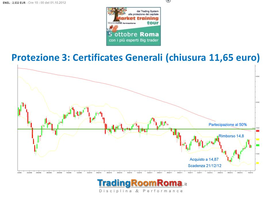 Protezione 3: Certificates Generali (chiusura 11,65 euro)