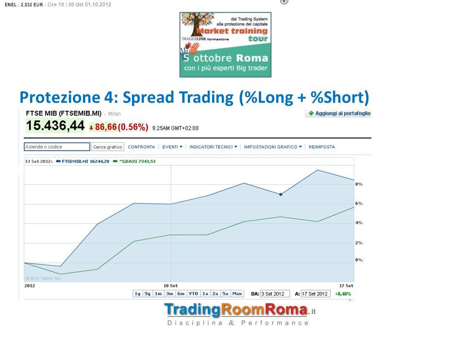 Protezione 4: Spread Trading (%Long + %Short)