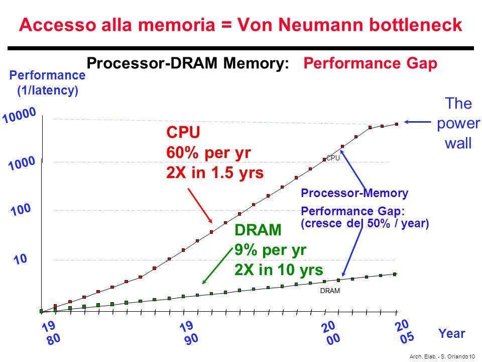 Accesso alla memoria = Von Neumann bottleneck