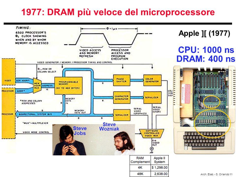 1977: DRAM più veloce del microprocessore