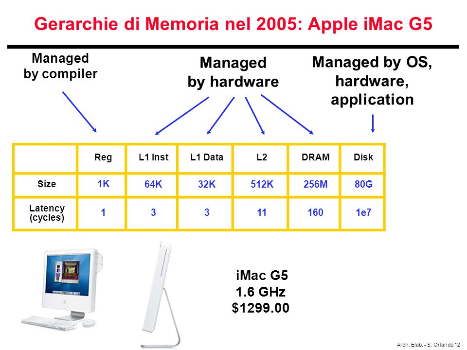 Gerarchie di Memoria nel 2005: Apple iMac G5