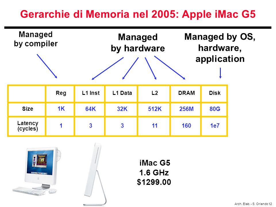Gerarchie di Memoria nel 2005: Apple iMac G5