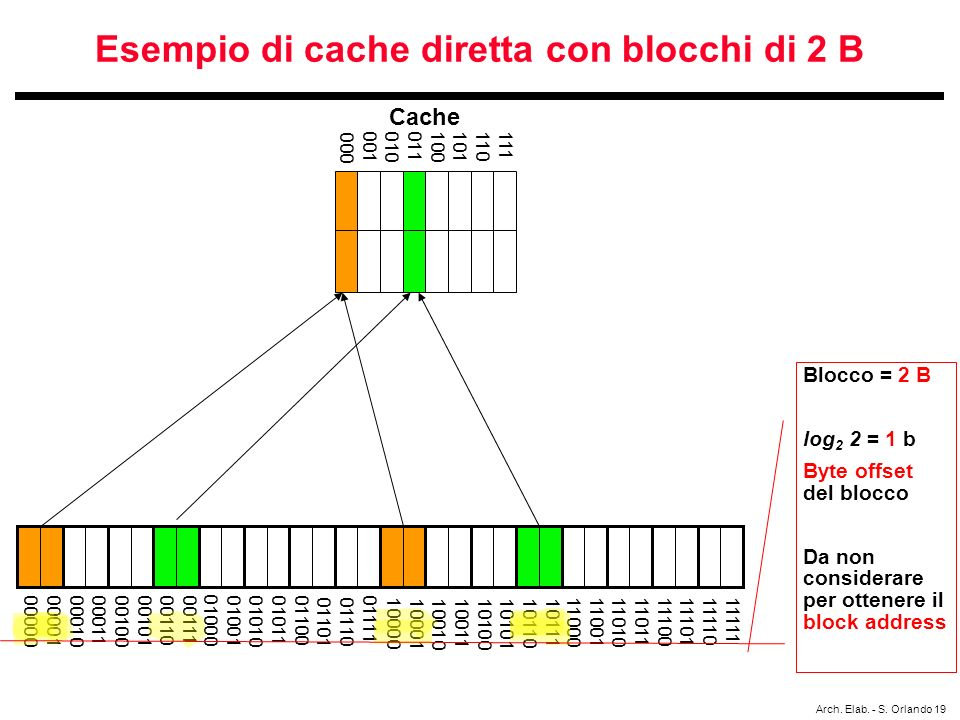 Esempio di cache diretta con blocchi di 2 B