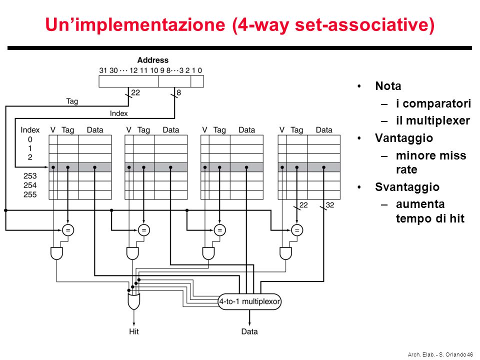 Un'implementazione (4-way set-associative)