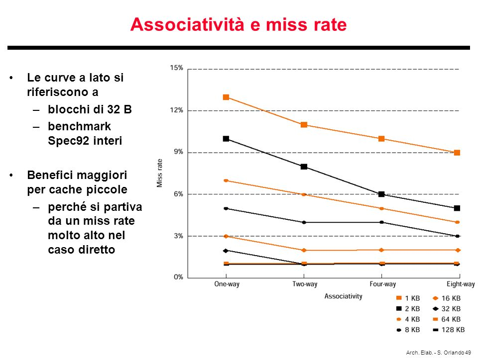 Associatività e miss rate