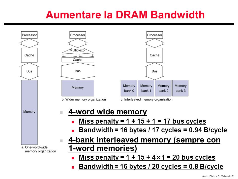 Aumentare la DRAM Bandwidth