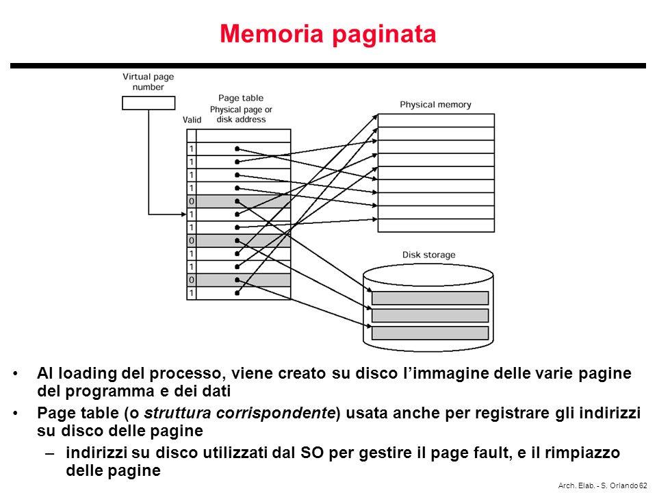 Memoria paginata Al loading del processo, viene creato su disco l'immagine delle varie pagine del programma e dei dati.