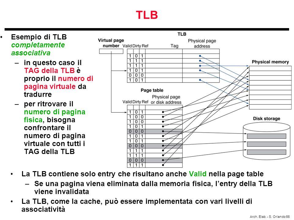 TLB Esempio di TLB completamente associativa