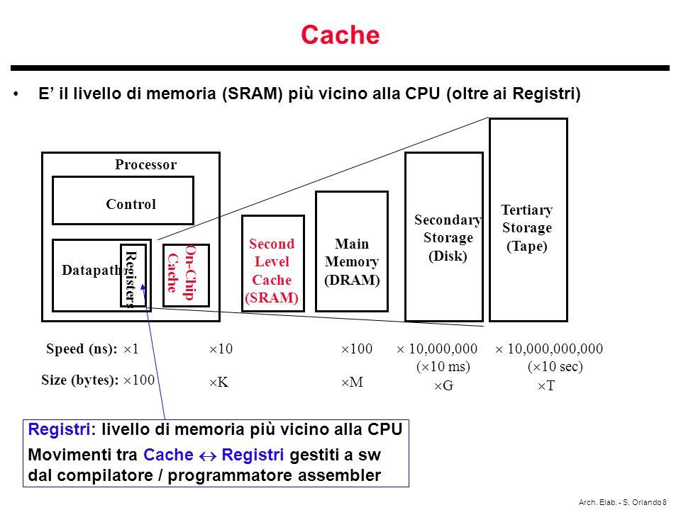 Cache E' il livello di memoria (SRAM) più vicino alla CPU (oltre ai Registri) Processor. Control.