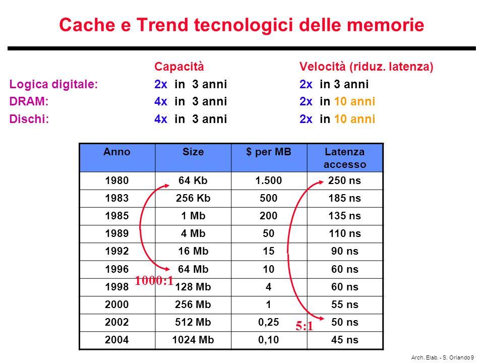 Cache e Trend tecnologici delle memorie