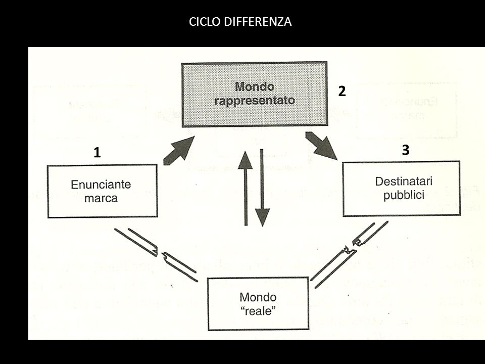 CICLO DIFFERENZA 2 1 3